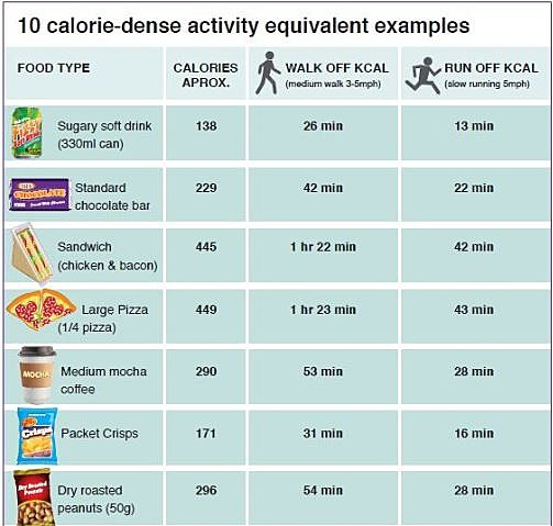 See exactly how much exercise it takes to burn off junk food How many calories do you burn doing yard work